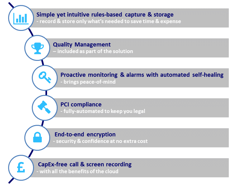 Cloud call recording solution overview image