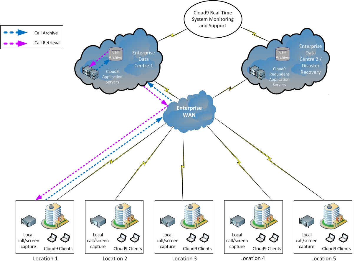 Enterprise Call Recording - solution overview diagram