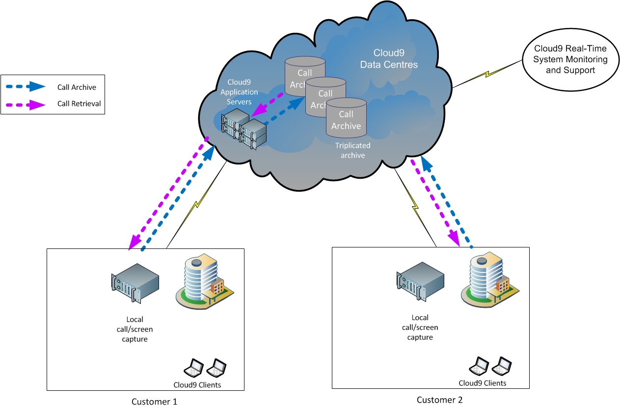 Cloud call recording solution diagram