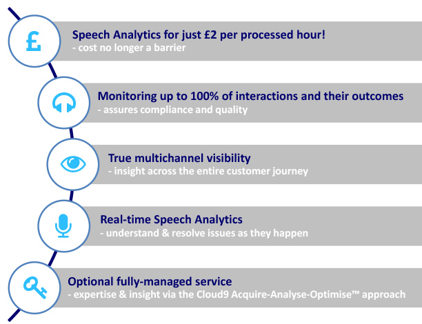 cloud speech analytics diagram