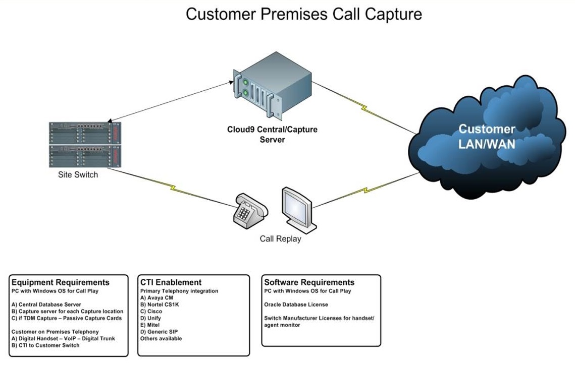 Premises call recording diagram