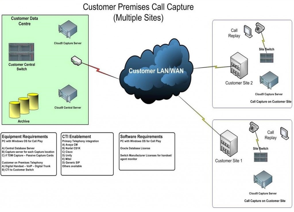 Premises Call Recording - Cloud9 Business Analytics